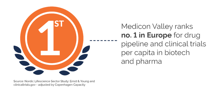 medicon-valley-drug pipeline-clinical trials-investment